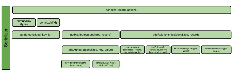 Ember Data Serialization Process
