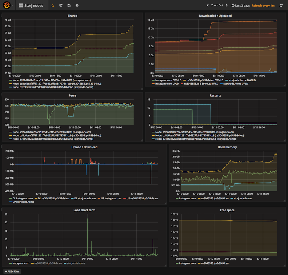 Raspberry Pi Archives Olivier Balais Wiringpi Shell Script Build A Cool Handy Dashboard In Grafana