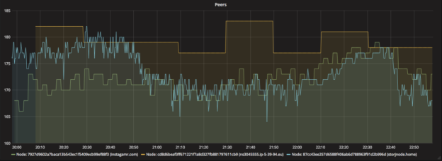 Real time monitoring for your Storj farming nodes with Grafana, Influxdb and Collectd
