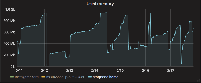 Used memory last 7 days